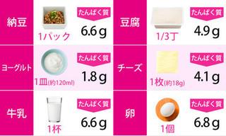 大豆・乳製品・卵のたんぱく質の量の画像.jpg