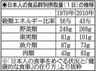 日本人の食品群別摂取量(1日)の推移.jpg